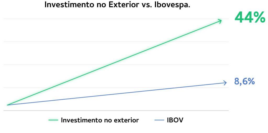 Gráfico - Investimento no exterior (44% de rendimento) vs. Ibovespa (8%)